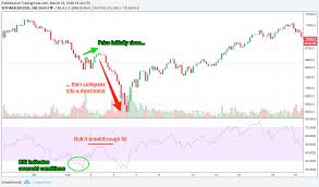 7 Popular Technical Indicators And How To Use Them To