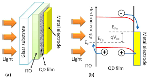 Improved SolarDriven Photocatalytic Performance Of Highly Solar Lights B And Q
