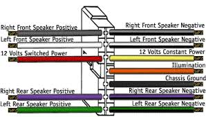 stereo wiring diagram stereo wiring colours stereo image wiring how to install a car stereo a custom wiring harness makes installing a new stereo much