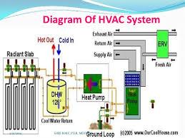 sahilhusen utility service       diagram of hvac system