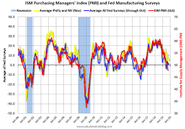 Philly Fed Index Chart Home Sales Philly Fed Claims Fed Staffers Us Leading