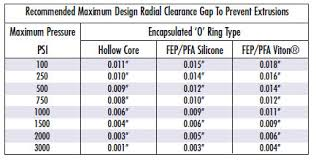Hydraulic O Rings Size Chart Buy O Rings Seals Custom Molded Rubber Engineered Plastic