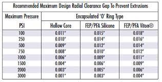 Buy O Rings Seals Custom Molded Rubber Engineered Plastic