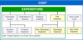 Operating Expense Template How Expenses Decrease Equity For Earning And Operating Business
