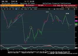 Nyse Advance Decline Line Chart