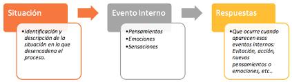 Terapia Cognitivo Conductual Madrid Psicopartner