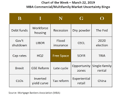 Mba Commercial Multifamily Market Uncertainty Bingo Mba