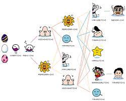 Tamaotch Growth Chart Helpful Guides Pinterest Chart
