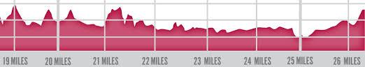 The Complete Philadelphia Marathon Course Guide Runphilly