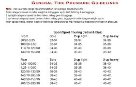 Michelin Motorcycle Tyre Pressure Chart Michelin Tire Pressure Guide Related Keywords Suggestions
