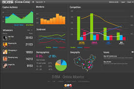 Social Media Dashboard And Management Strategy