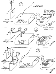 Figure 1 three modes of tether system figure 2 robot box connections