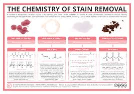 Dampen the coffee stain with a little bit of water. The Chemistry Of Stain Removal Compound Interest