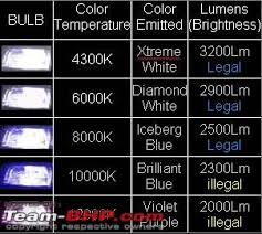 Hid Lumens Chart Auto Lighting Thread Post All Queries About Automobile