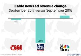 Fox News' ad revenue nose-dives, declining a whopping 17 percent ...