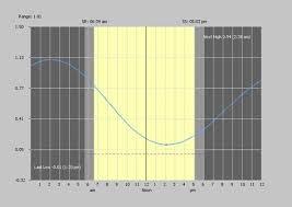 Cocodrie Tide Chart Rodnreel Tide Prediction Louisiana Cocodrie Terrebonne