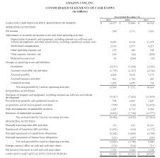 Template For Statement Of Cash Flows 026 Amazon Statement Of Cash Flows Template Ideas Monthly