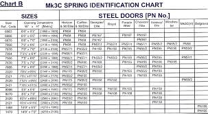 Garador Mk3c Spring Box And Cables Garage Door Torsion