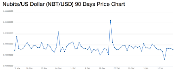 Bitcoin To Aud Price Chart Flipping Bitcoin Ethereum On Ebay