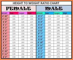 8 Height Weight Chart Men Leave Latter