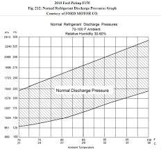 Automotive Ac Pressure Chart 79 Accurate R134a Gauge Pressure Chart