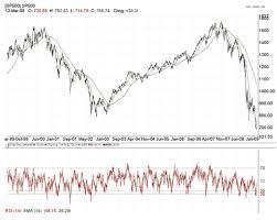Analysis Of A V Shaped Stock Market Bottom The Market