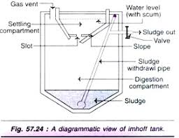 waste water treatment systems (with diagram) Sedimentation Tank Diagram as the sewage enters the sedimentation tank, the solids settle down to the bottom and the sewage flows into the digestion tank through slopes and slot of sedimentation tank diagram