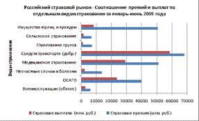 Дипломная работа Страхование имущества юридических лиц на примере  Дипломная работа Страхование имущества юридических лиц на примере Д2 Страхование ru