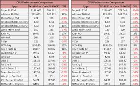 Dozer Size Chart Amd Fx 8150 Fx Series Review Bulldozer Makes Debut Page