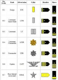Navy Rank Insignia Chart 9 Best Navy Rank Images Navy Ranks Navy Rank Structure Navy