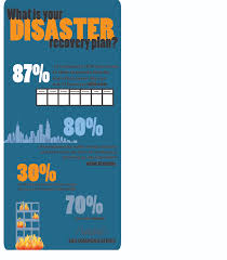What Is Your Disaster Recovery Plan Disaster Recovery And