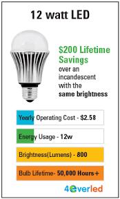 Bulb Brightness Chart Led Brightness Chart Bulb Light Bulb Led