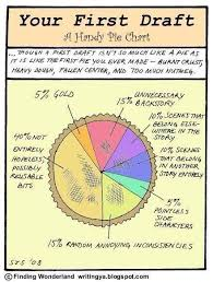 Who Created The First Pie Chart