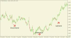 How To Analyse Forex Charts Technical Analysis In Forex Trading Forex Articles