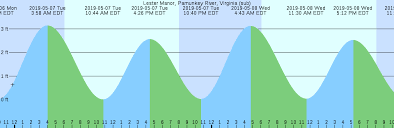 72 Described Tide Chart Pamunkey River