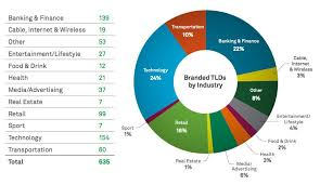 Pie Chart Showing All The Industry Categories Marketing