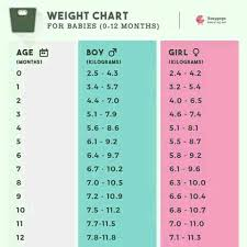 10 Month Old Baby Weight Chart In Kg My 9month Old Baby Birth Weight Is 3 4kg Now 7 1kg Is It