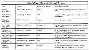 erik erikson stages co erik erikson stages