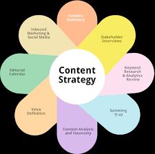 Digital Marketing Content Consulting Content Mumbai Kolkata India