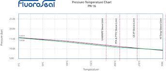 Pn Pressure Rating Chart Fluoroseal Specialty Valves Pressure Temperature Charts