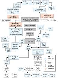 Flow Chart On Water Cycle Water Wise Where Does Our Water Come From English