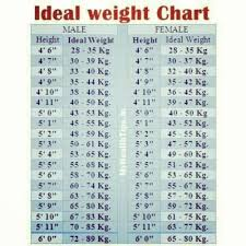 Age Height And Weight Chart For Womens In Kgs Kids Height Weight Chart Images Online