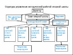 Дипломная работа на тему Система управления качеством образования  hello html 10453215 gif