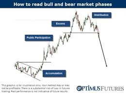 How To Read Market Phases Accumulation Participation
