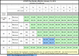 Air Traffic Controller Pay Chart Ask Me About Air Traffic Control You Gotta Keep Em
