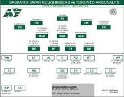 Bailey In Bagg Out As Riders Release Depth Chart Harvard