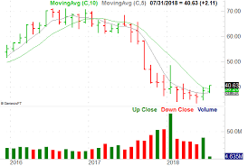 Itw Stock Chart 3 Big Stock Charts For Monday Comerica Scana Corporation