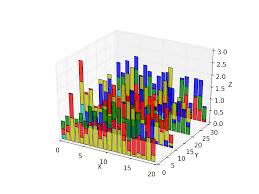 3d Bar Chart Python Python 3d Stacked Bar Char Plot Stack Overflow