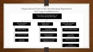 Organizational Chart Of Housekeeping Department For Large Establishments Housekeeping Organization By Shaira Cruz