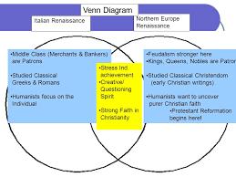 Judaism Christianity And Islam Venn Diagram Eastern Orthodox Church Vs Roman Catholic Church Venn Diagram